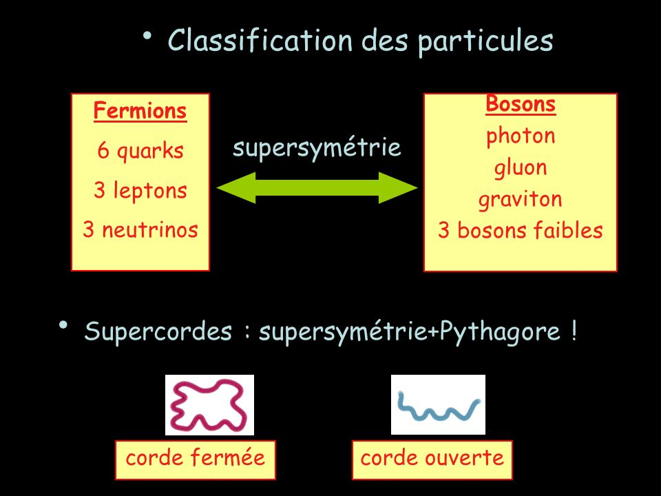 Classification des particules