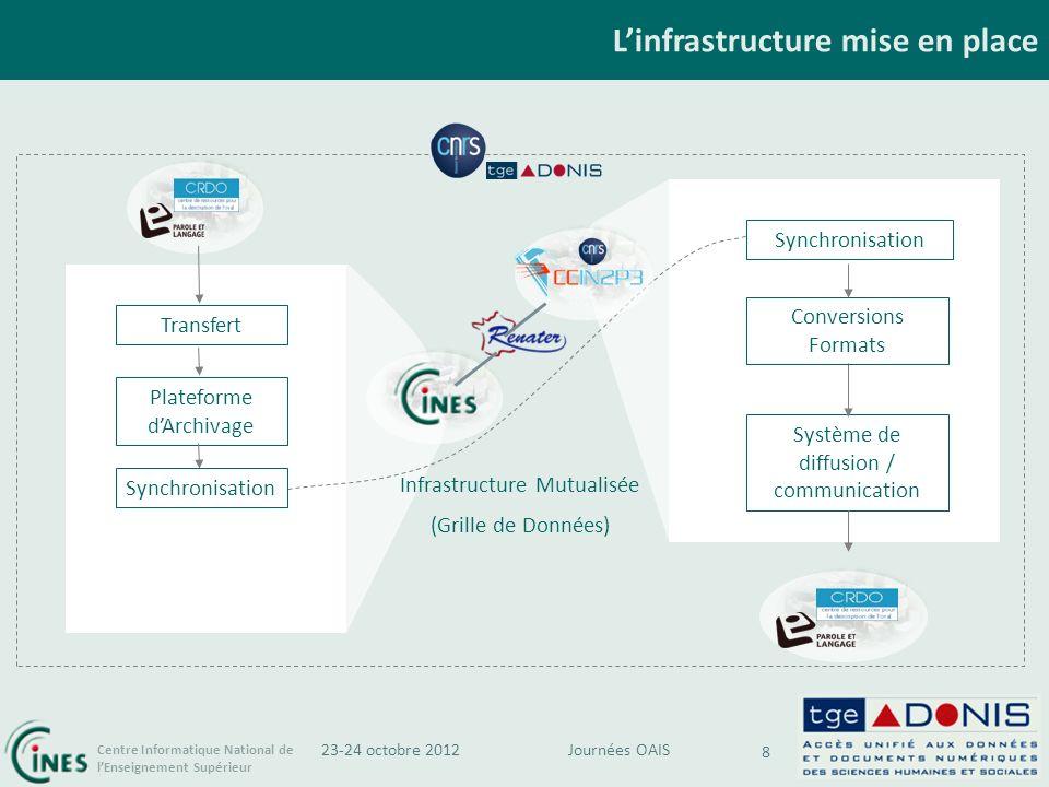 L'infrastructure mise en place