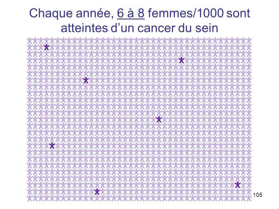 Chaque année, 6 à 8 femmes/1000 sont atteintes d'un cancer du sein
