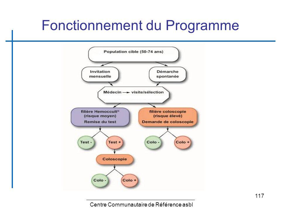 Fonctionnement du Programme