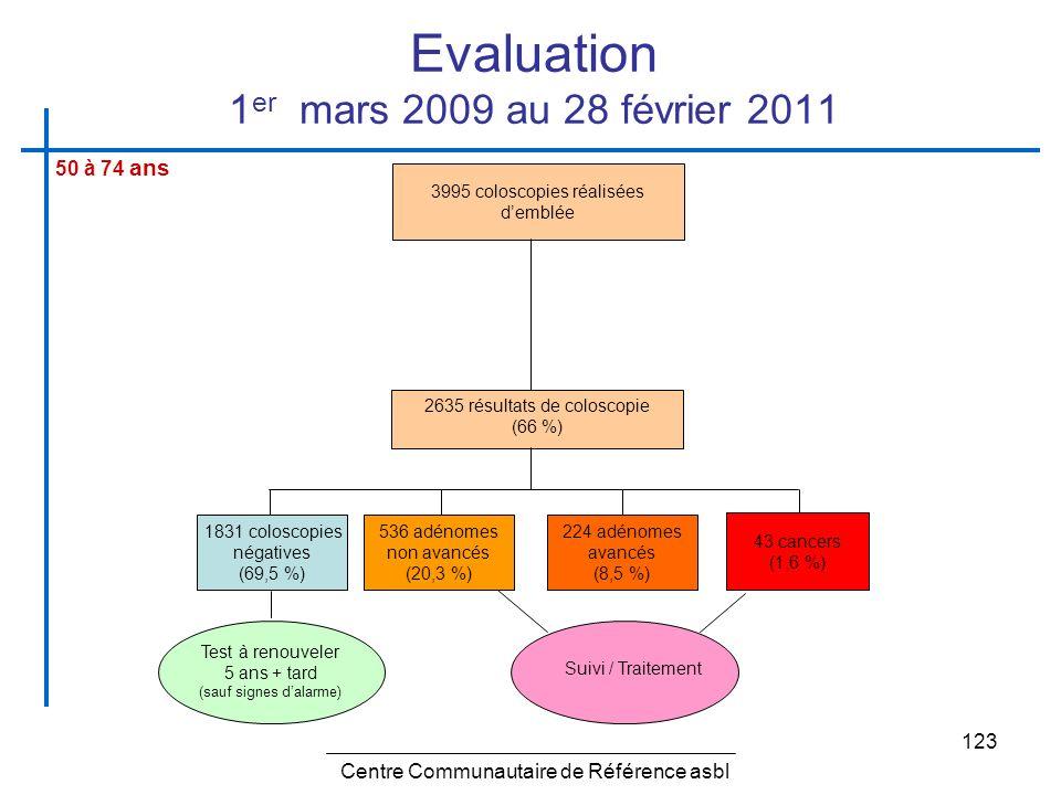 Evaluation 1er mars 2009 au 28 février 2011