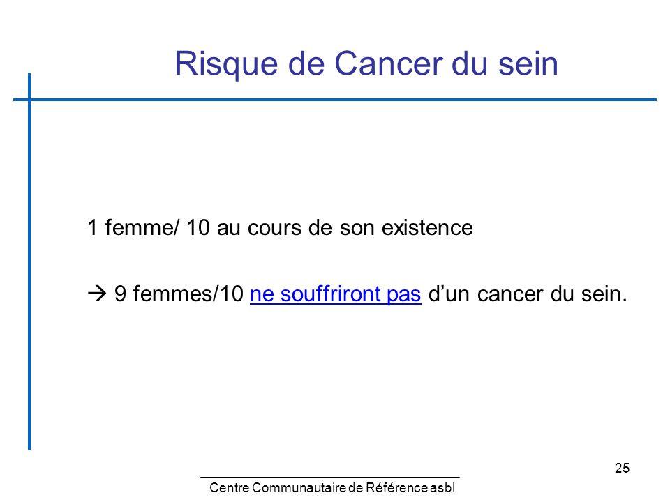 Risque de Cancer du sein