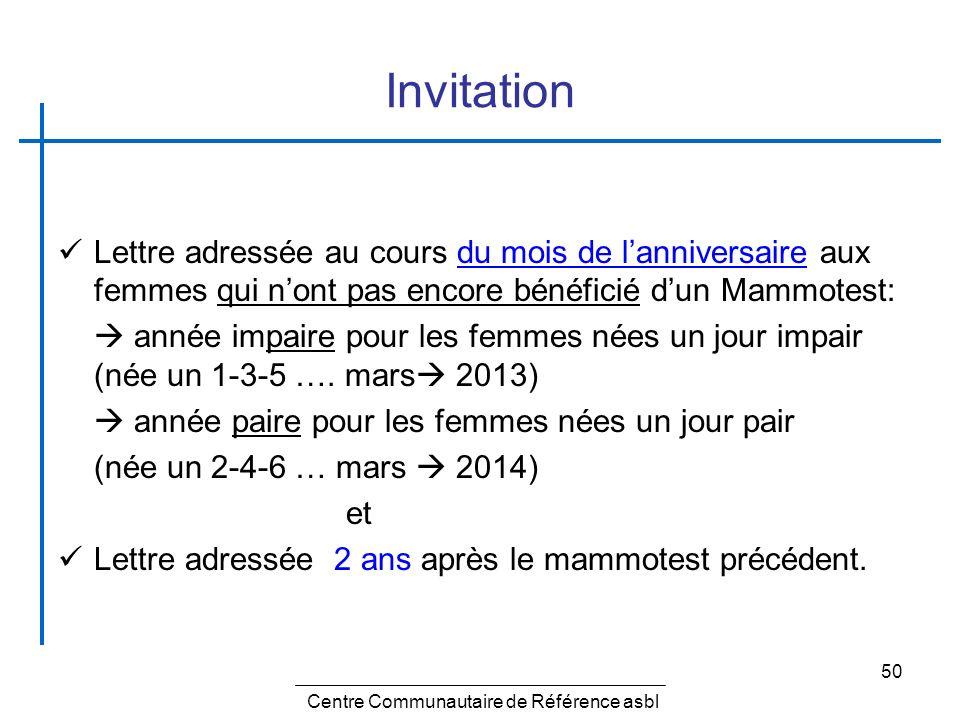 Invitation Lettre adressée au cours du mois de l'anniversaire aux femmes qui n'ont pas encore bénéficié d'un Mammotest: