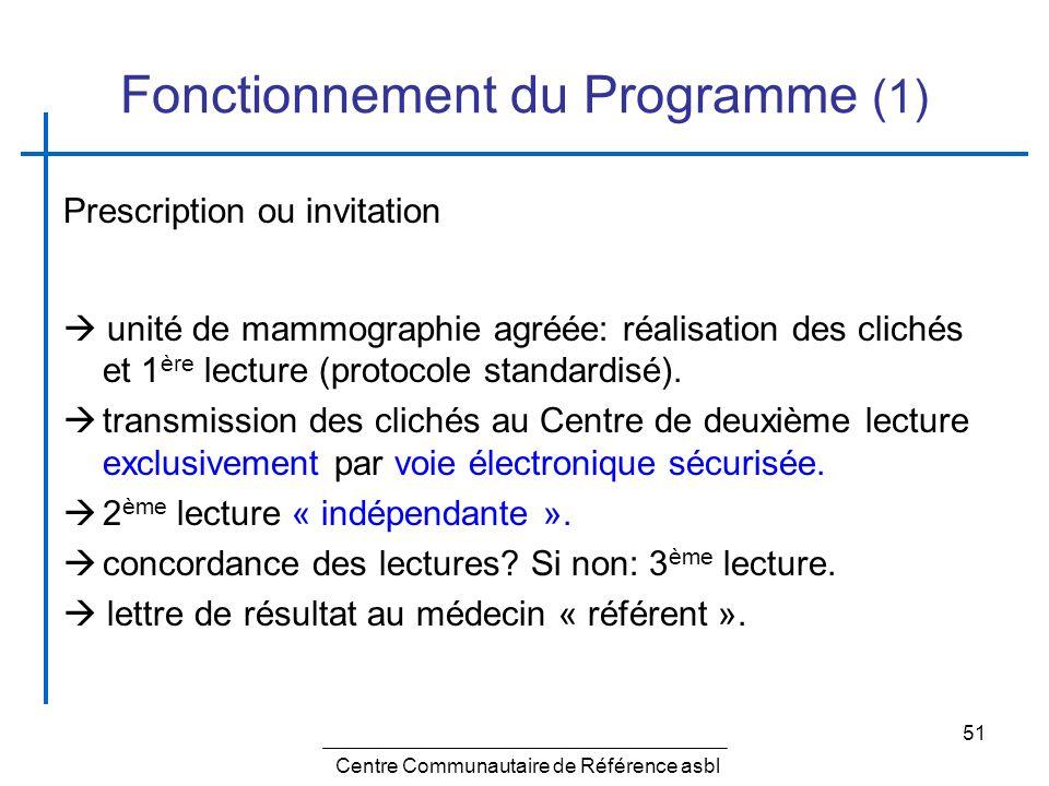 Fonctionnement du Programme (1)