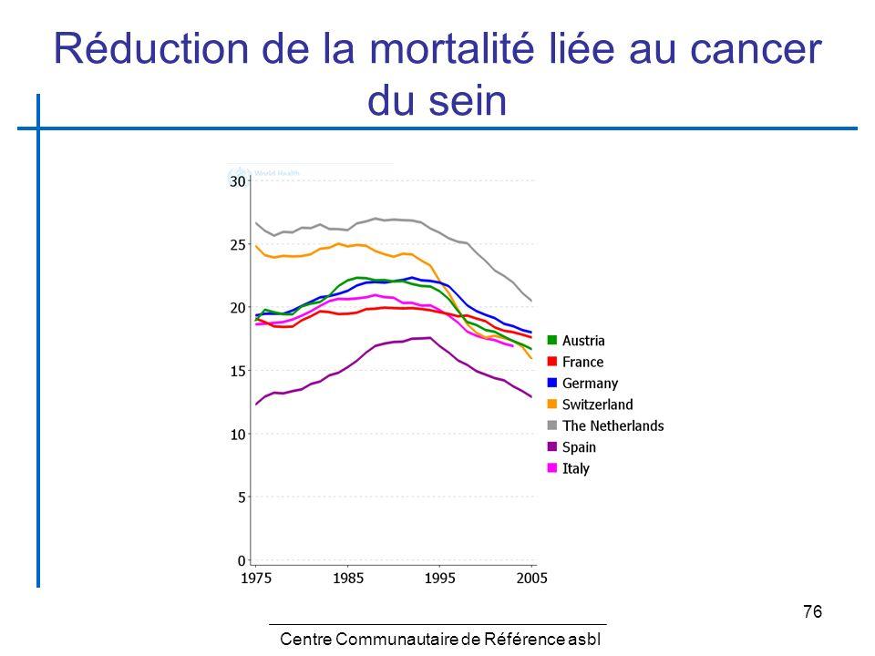 Réduction de la mortalité liée au cancer du sein