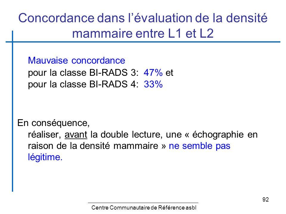 Concordance dans l'évaluation de la densité mammaire entre L1 et L2