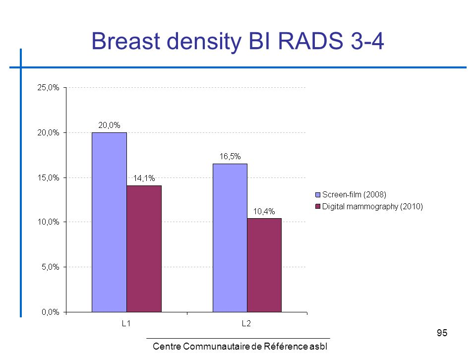 Breast density BI RADS 3-4