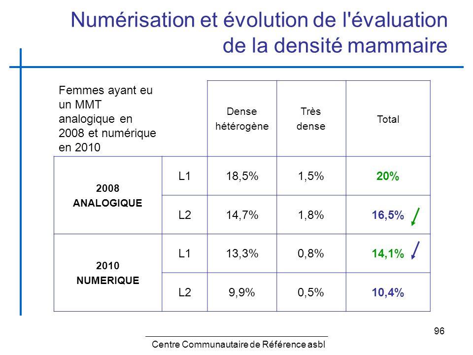 Numérisation et évolution de l évaluation de la densité mammaire