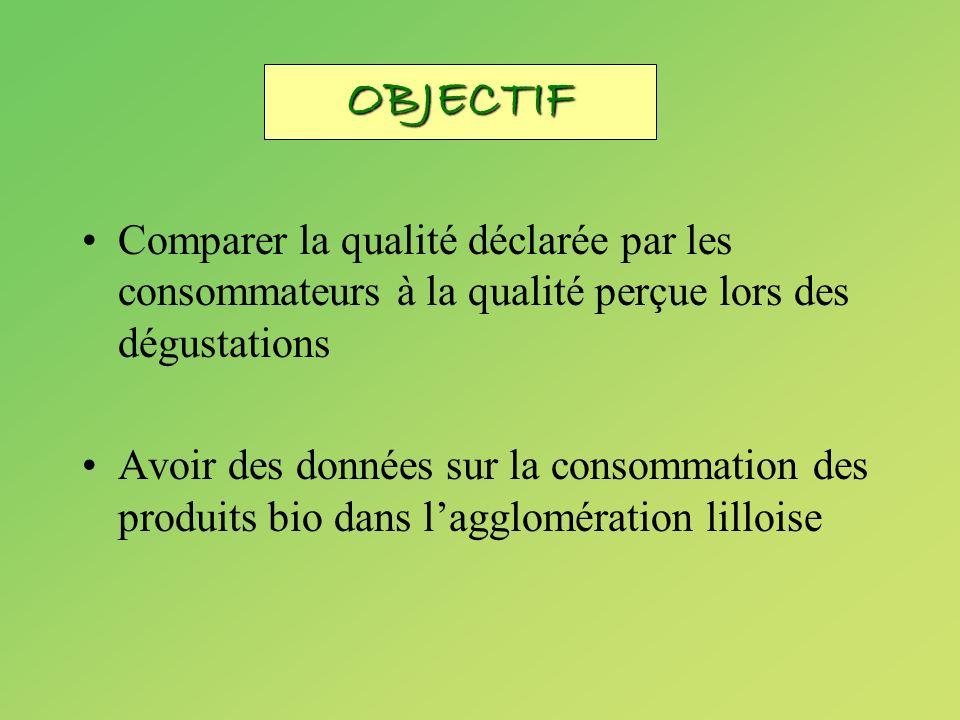 OBJECTIF Comparer la qualité déclarée par les consommateurs à la qualité perçue lors des dégustations.