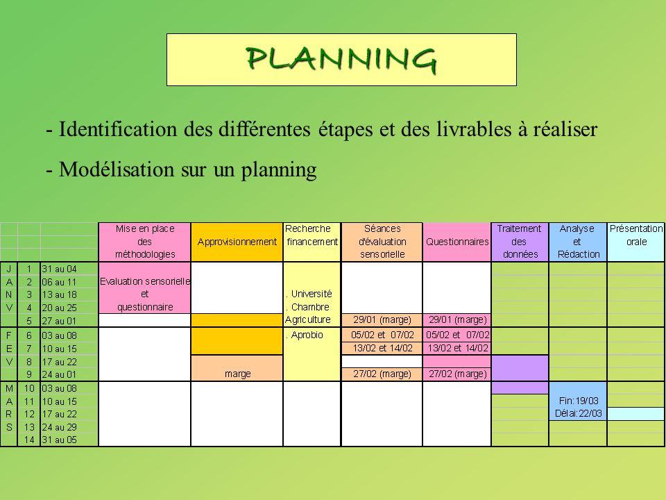 PLANNING - Identification des différentes étapes et des livrables à réaliser.