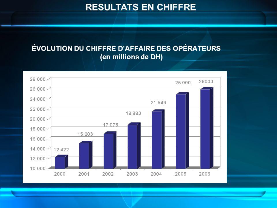 ÉVOLUTION DU CHIFFRE D'AFFAIRE DES OPÉRATEURS (en millions de DH)