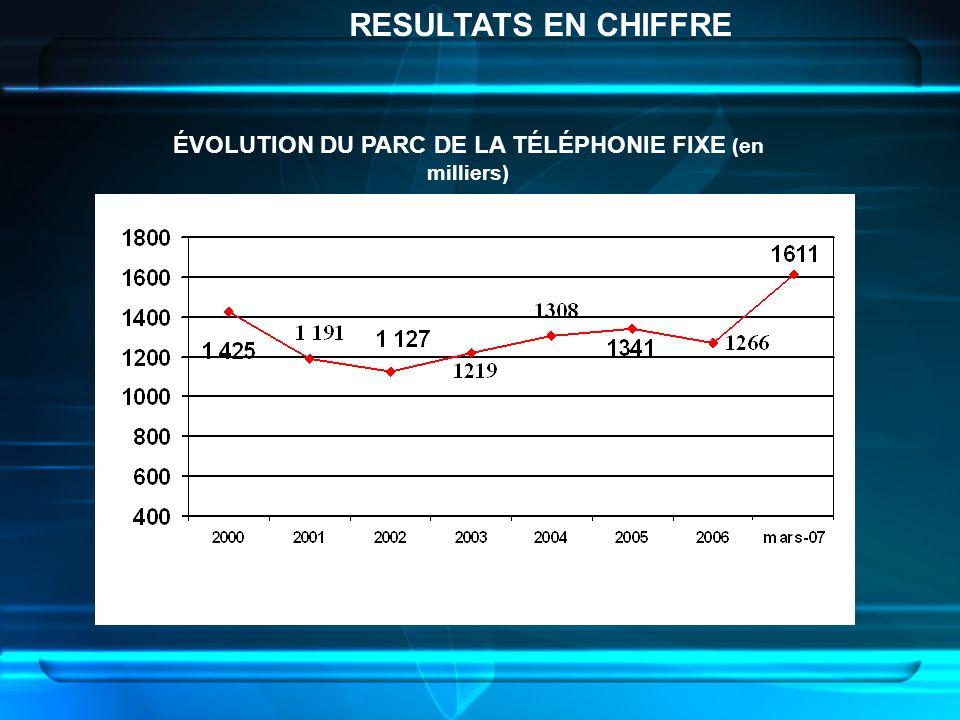 ÉVOLUTION DU PARC DE LA TÉLÉPHONIE FIXE (en milliers)