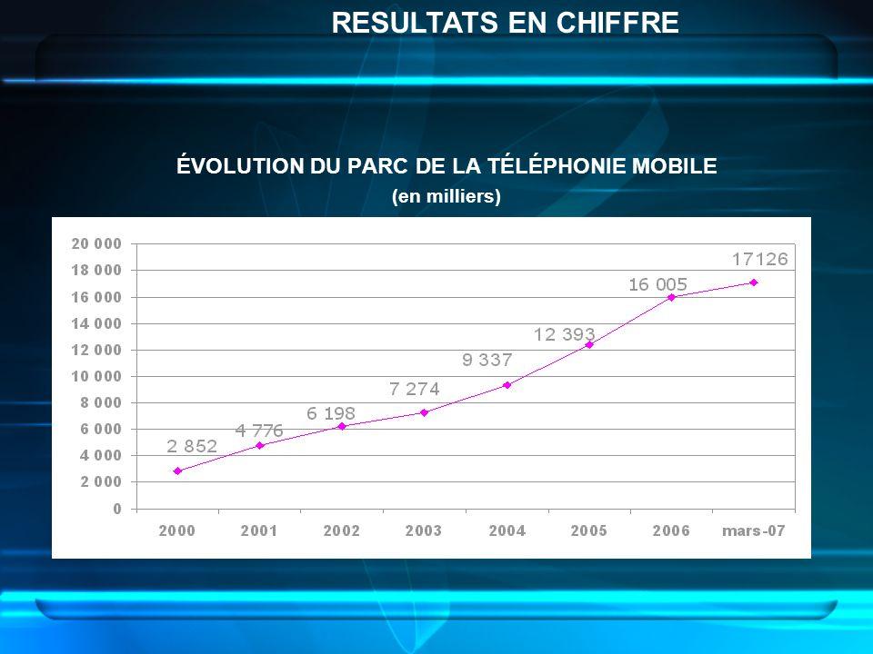 ÉVOLUTION DU PARC DE LA TÉLÉPHONIE MOBILE