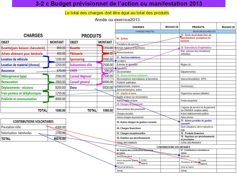 3-2 c Budget prévisionnel de l'action ou manifestation 2013