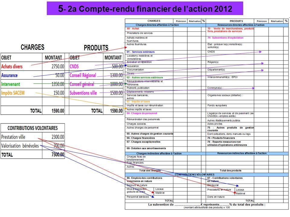 5- 2a Compte-rendu financier de l'action 2012