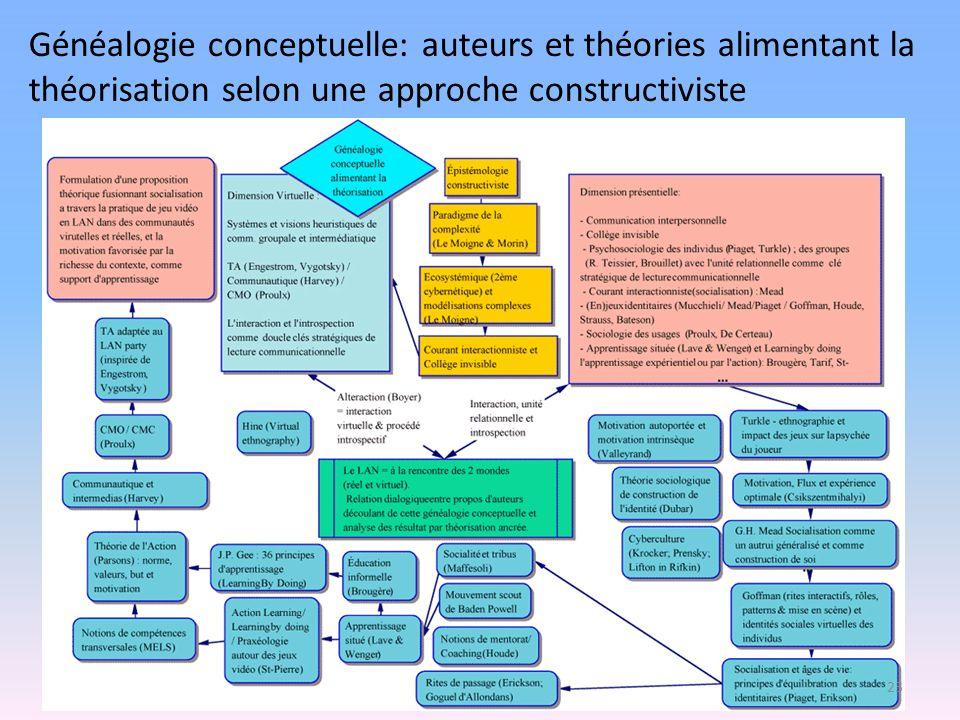 Généalogie conceptuelle: auteurs et théories alimentant la théorisation selon une approche constructiviste