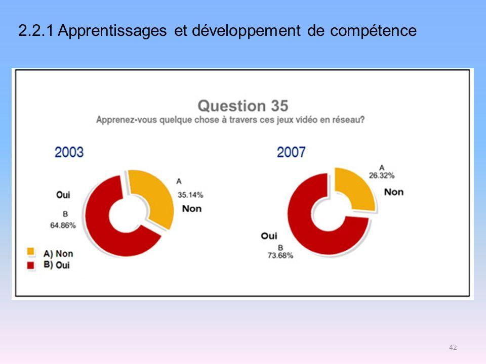 2.2.1 Apprentissages et développement de compétence