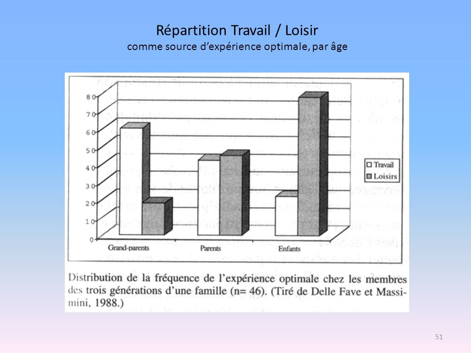 Répartition Travail / Loisir comme source d'expérience optimale, par âge