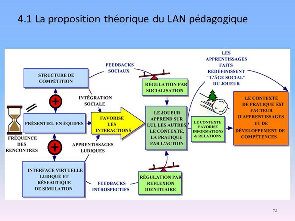 4.1 La proposition théorique du LAN pédagogique