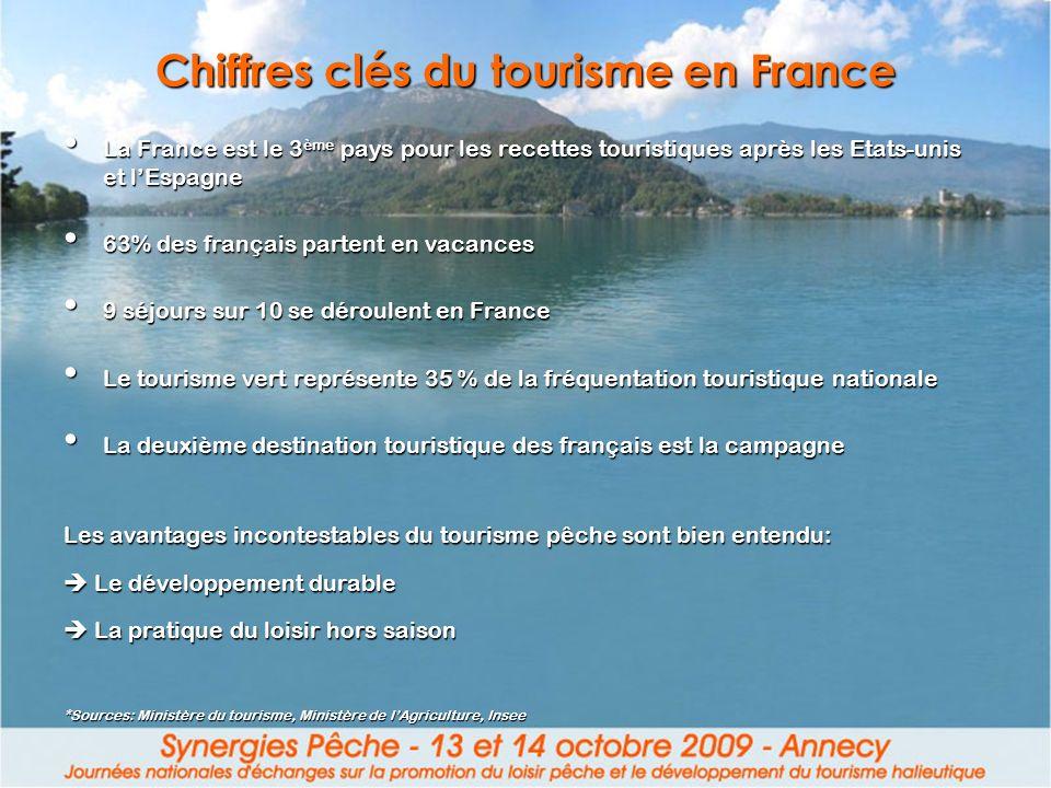 Chiffres clés du tourisme en France
