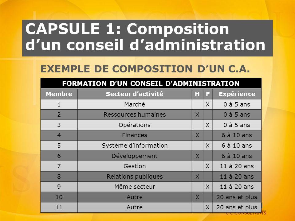 Capsule 1: Composition d'un conseil d'administration