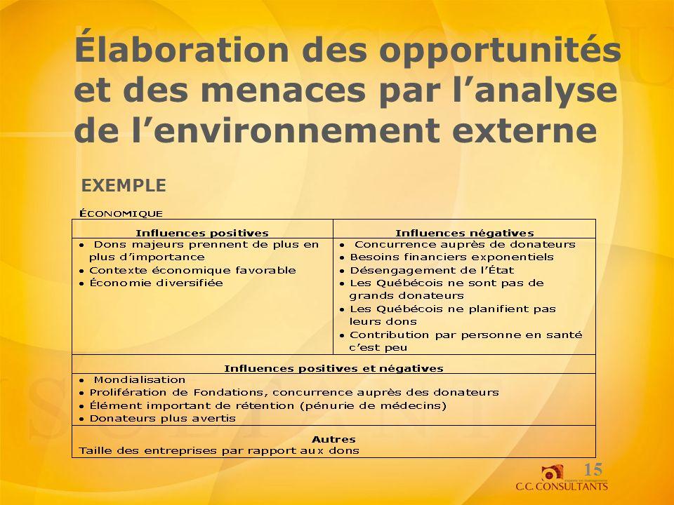 Élaboration des opportunités et des menaces par l'analyse de l'environnement externe