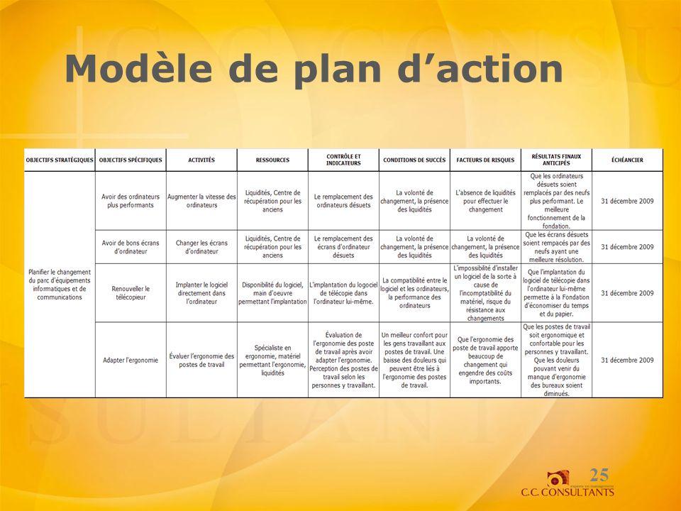 Modèle de plan d'action