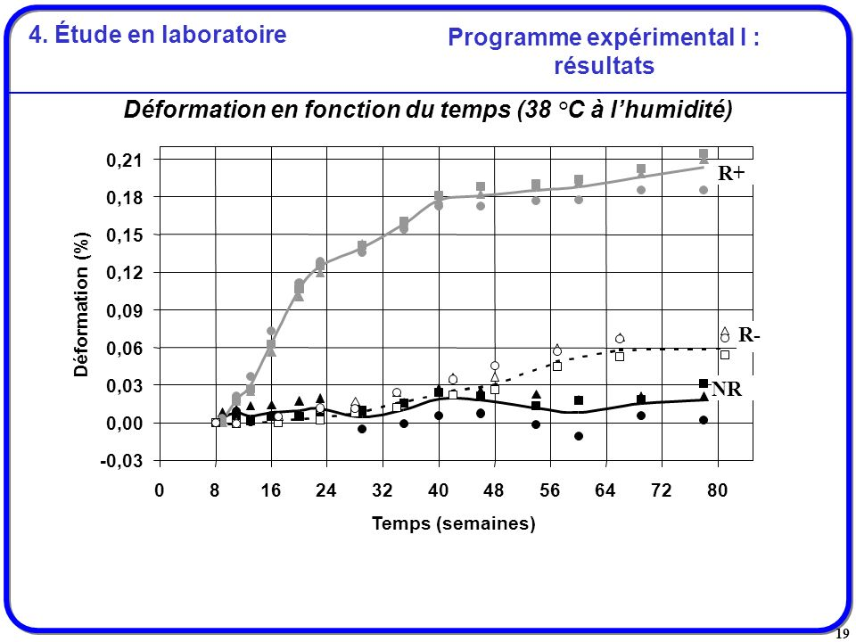 Programme expérimental I : résultats