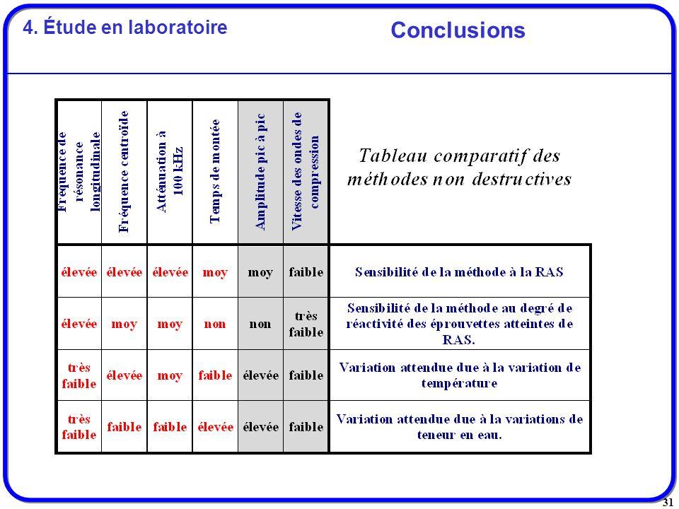 4. Étude en laboratoire Conclusions