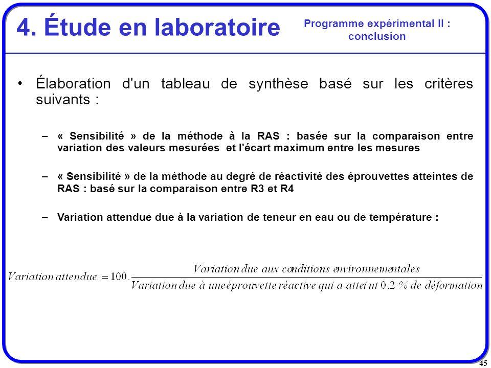 Programme expérimental II : conclusion