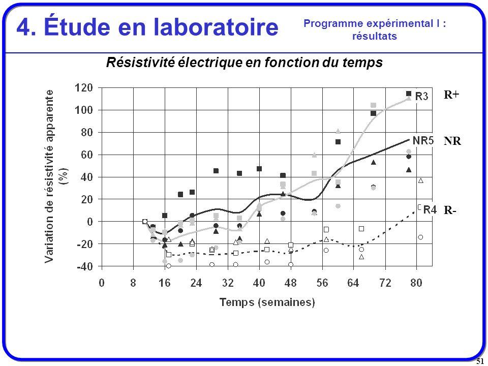 4. Étude en laboratoire Résistivité électrique en fonction du temps R+