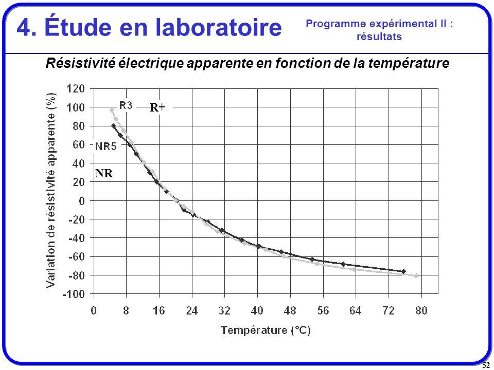4. Étude en laboratoire Programme expérimental II : résultats. Résistivité électrique apparente en fonction de la température.