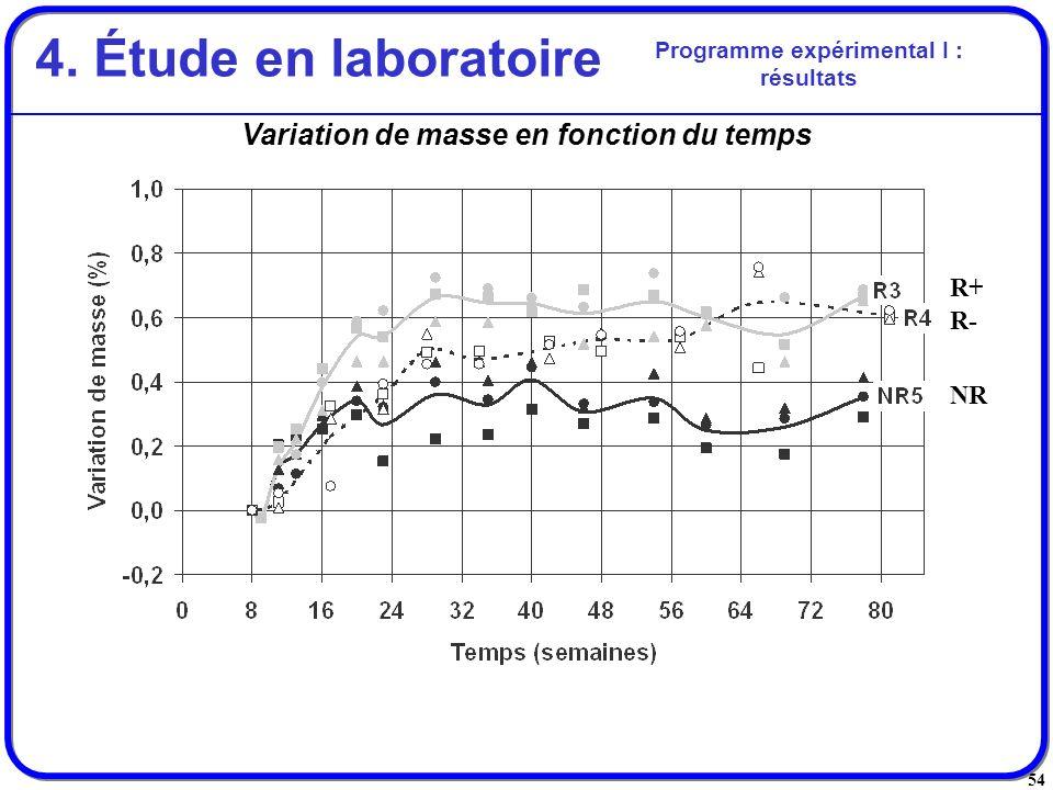 4. Étude en laboratoire Variation de masse en fonction du temps R+ R-