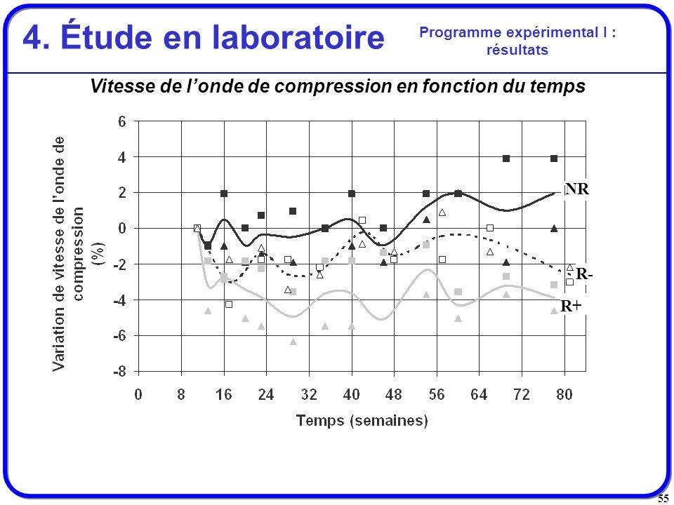 4. Étude en laboratoire Programme expérimental I : résultats. Vitesse de l'onde de compression en fonction du temps.