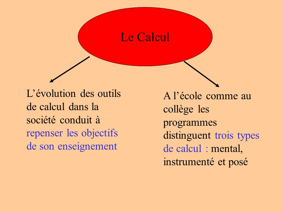 Le Calcul L'évolution des outils de calcul dans la société conduit à repenser les objectifs de son enseignement.