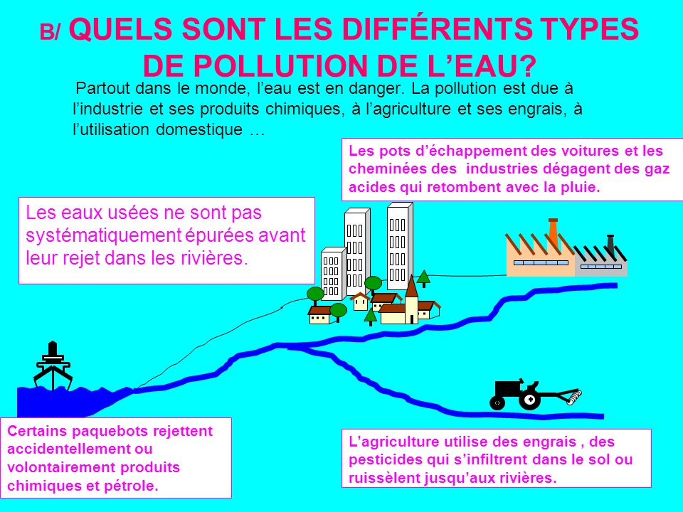 protection des eaux de la pollution ppt video online t l charger. Black Bedroom Furniture Sets. Home Design Ideas