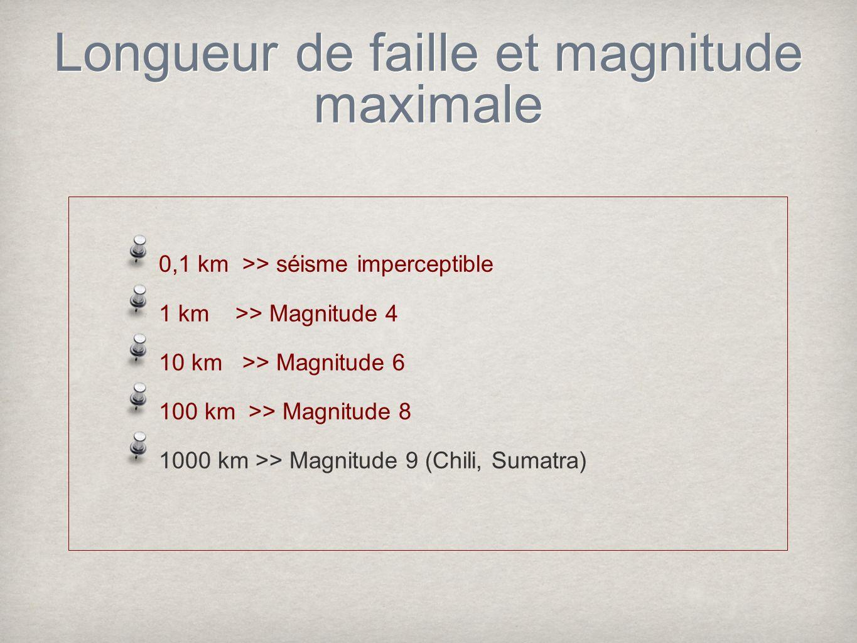 Longueur de faille et magnitude maximale