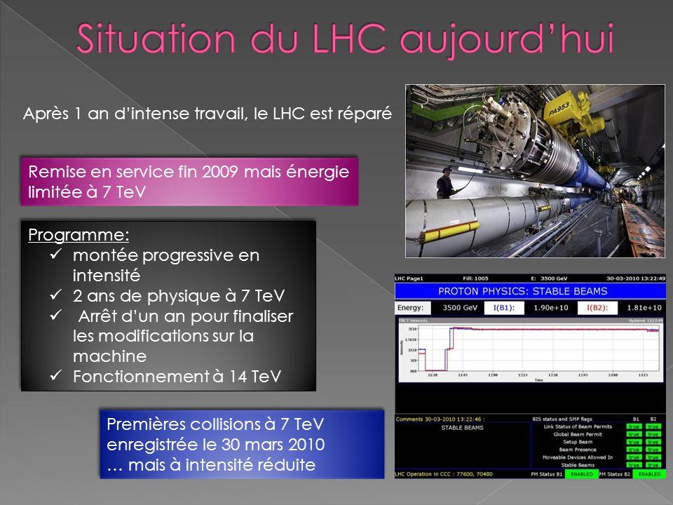 Situation du LHC aujourd'hui