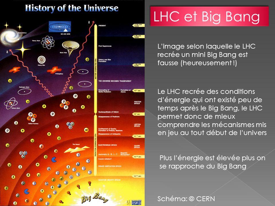 LHC et Big Bang L'image selon laquelle le LHC recrée un mini Big Bang est fausse (heureusement !)