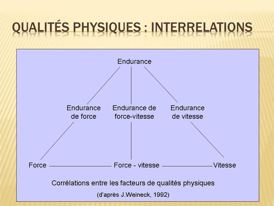 Qualités physiques : interrelations