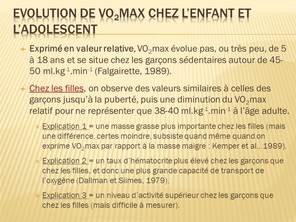 Evolution de VO2max chez l'enfant et l'adolescent