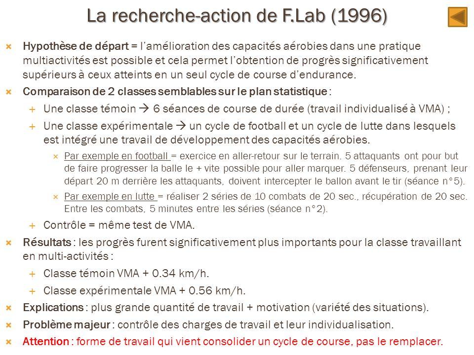 La recherche-action de F.Lab (1996)