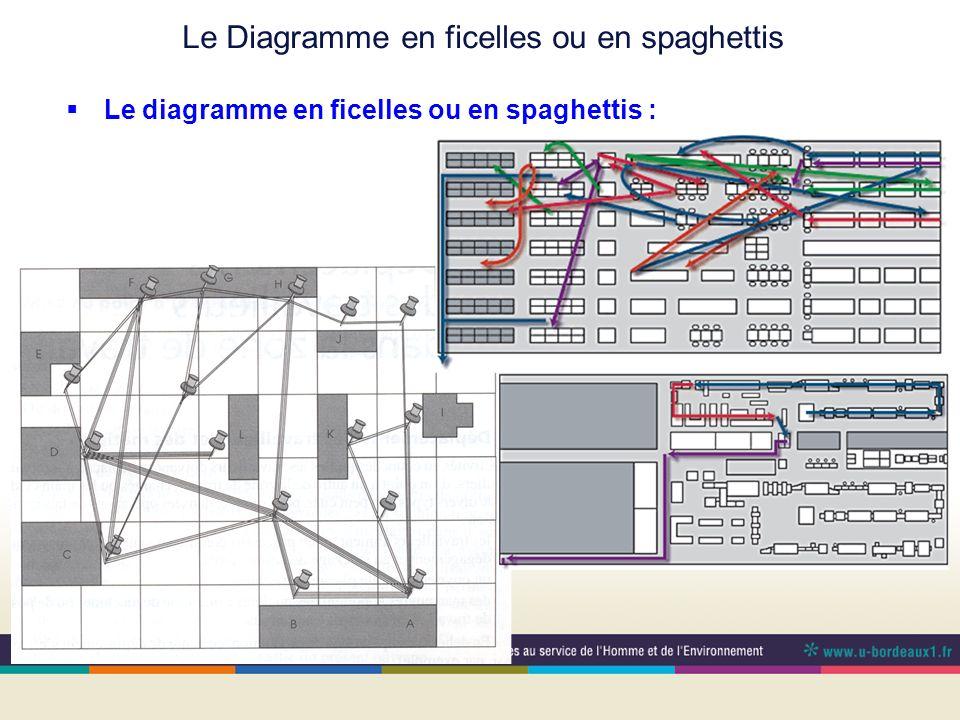 Le Diagramme en ficelles ou en spaghettis