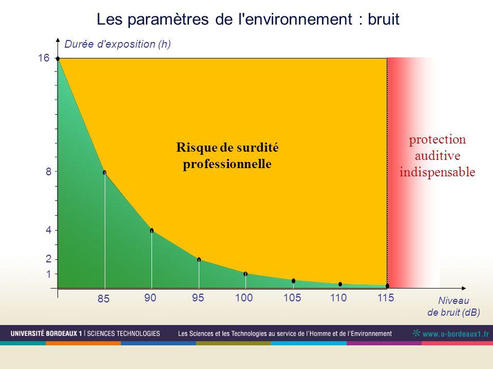 Les paramètres de l environnement : bruit