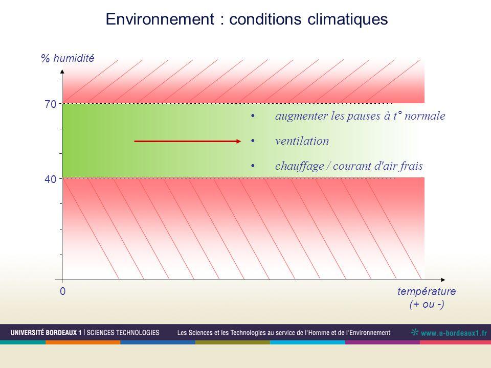 Environnement : conditions climatiques