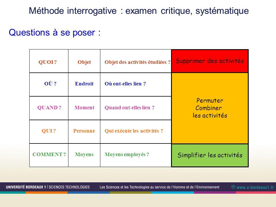Méthode interrogative : examen critique, systématique