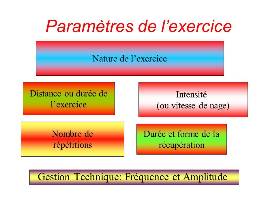 Paramètres de l'exercice