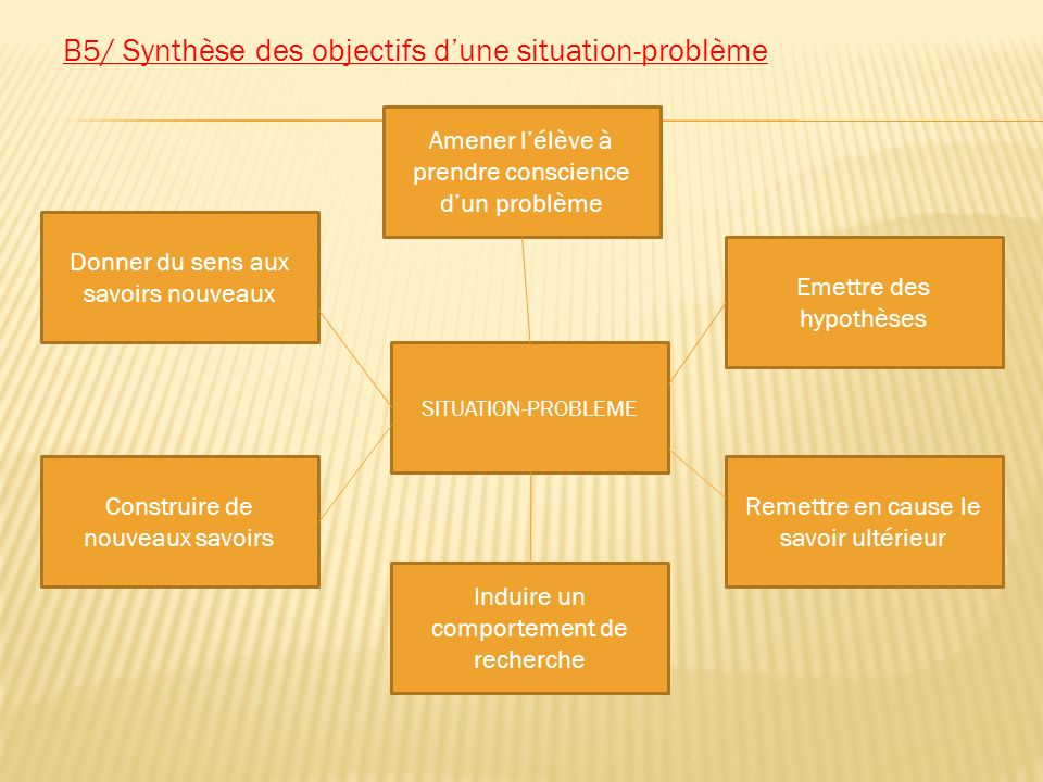 B5/ Synthèse des objectifs d'une situation-problème