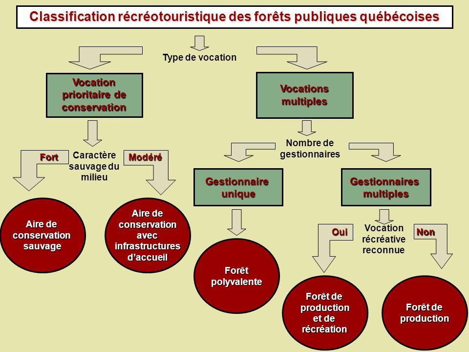 Classification récréotouristique des forêts publiques québécoises