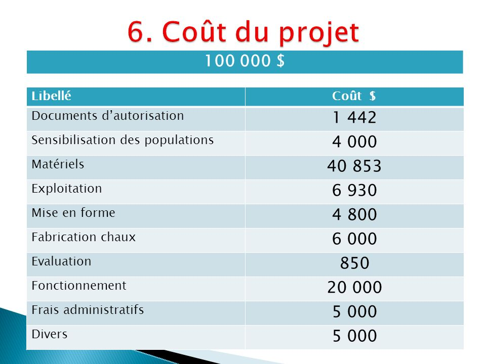 6. Coût du projet 100 000 $ Libellé. Coût $ Documents d'autorisation. 1 442. Sensibilisation des populations.